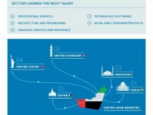UAE, global leader in attracting talent: LinkedIn