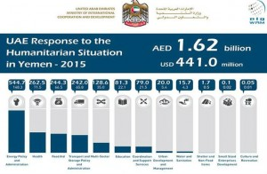 UAE extends AED 73.5 mln of aid to Yemen